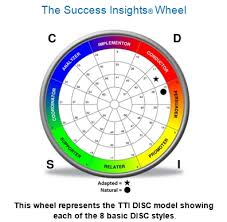 TTI Wheel